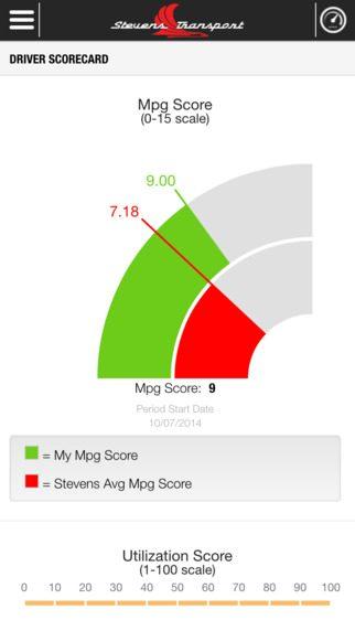 MPG Score
